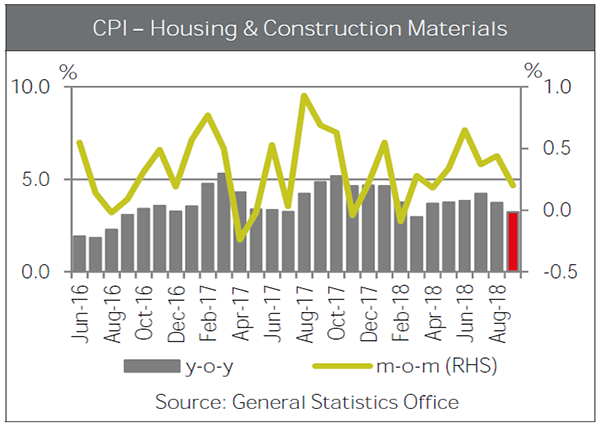 vietnam's-trade-cpi-housing-and-construction-materials