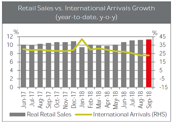 Retail-sales-and-international-arrivals