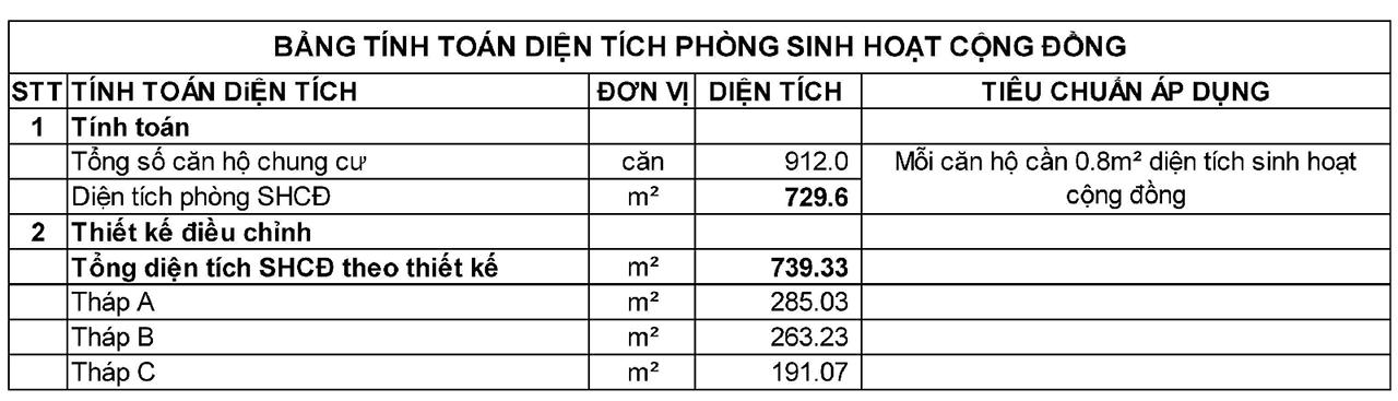 dien-tich-sinh-hoat-cong-dong-botanica-premier