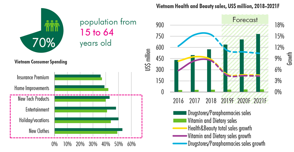 vietnam-health-and-beauty-sales