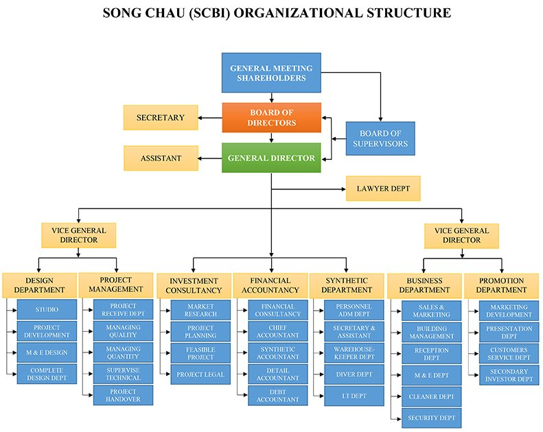 song-chau-group-organizational-structure