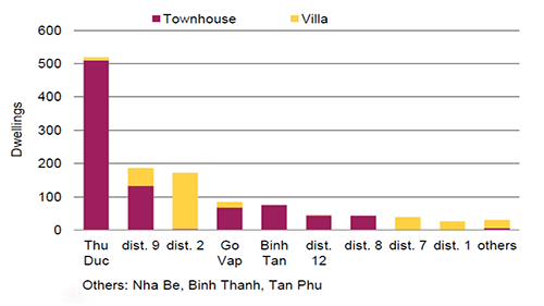 Ho Chi Minh City real estate market | Q3 2018 quarterly report highlights