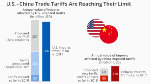 The trade war between the USA and the people's republic of China