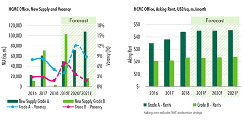 Office market to welcome a wave of new supply | Ho Chi Minh City – Hanoi