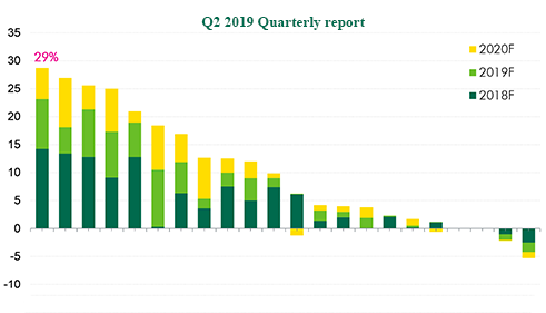 Q2 2019 Ho Chi Minh City Real Estate Market | Quarterly Report