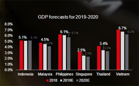 Q2 2019 Vietnam's economic backdrop | Quarterly report